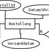Datenbanken_ERD_Bestellungen